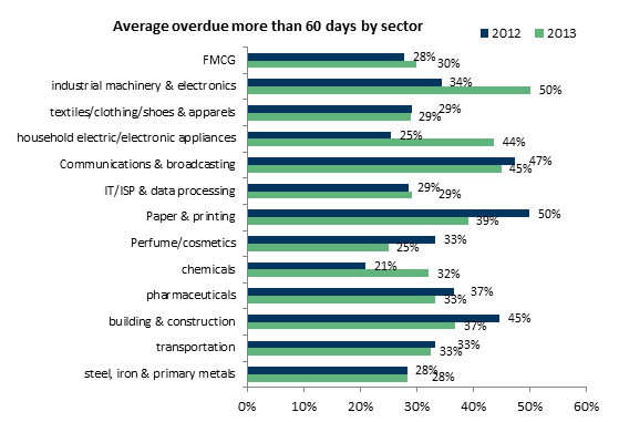 Average overdue more than 60 days by sector