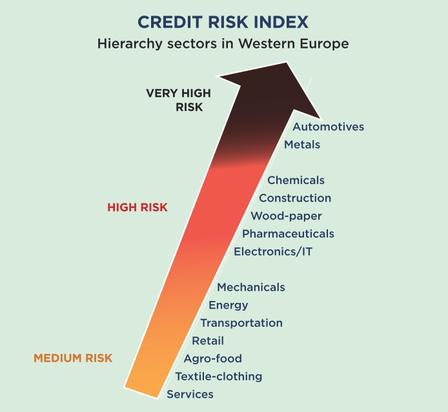 Credit Risk Index Europe